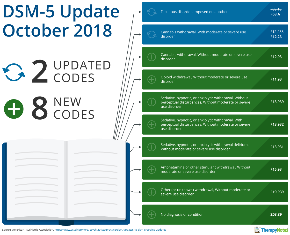 Changes To Icd 10 Codes And Dsm 5 Diagnoses Effective October 2018