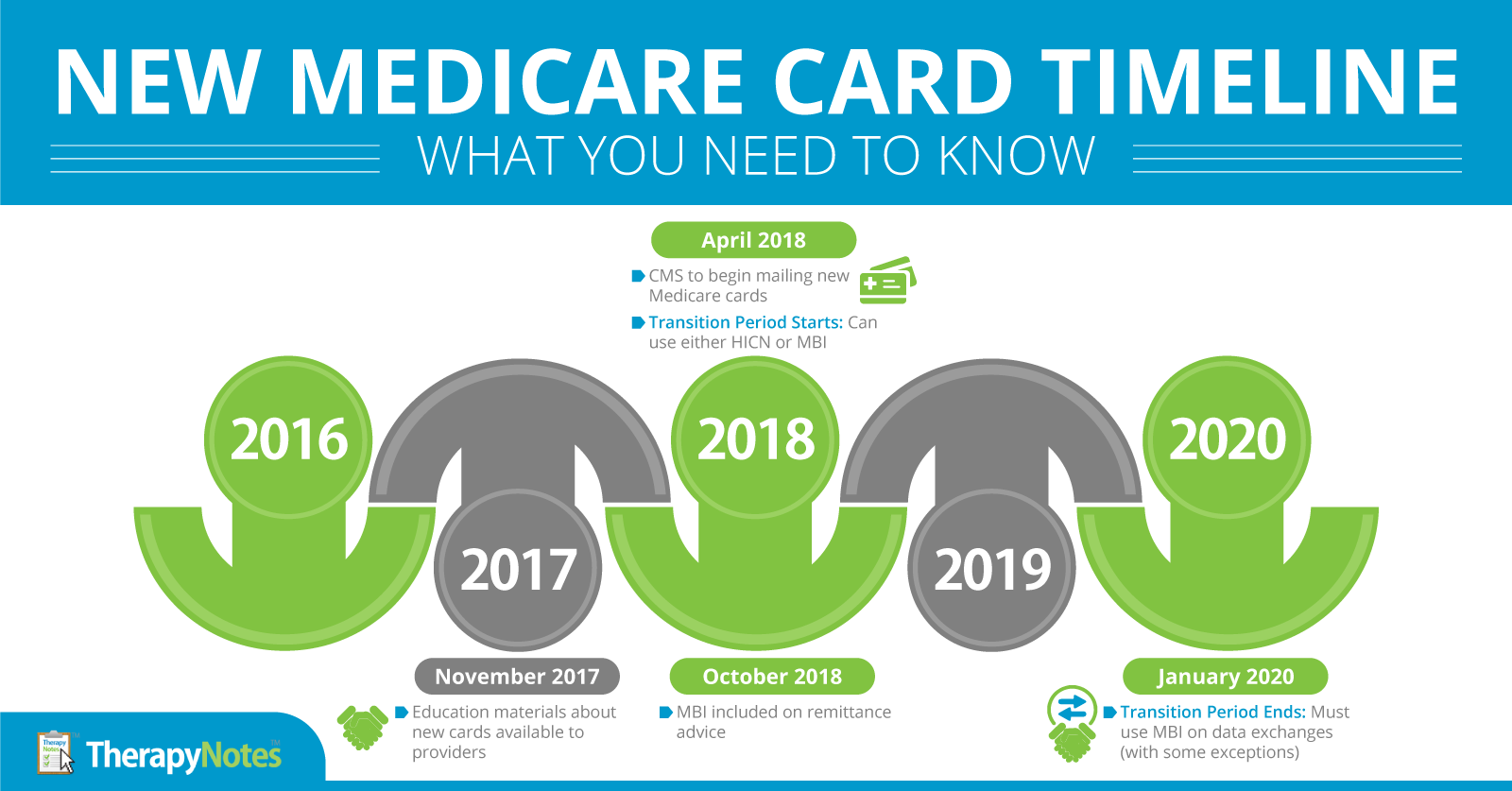 TherapyNotes - New Medicare Cards and MBIs Coming in April 2018