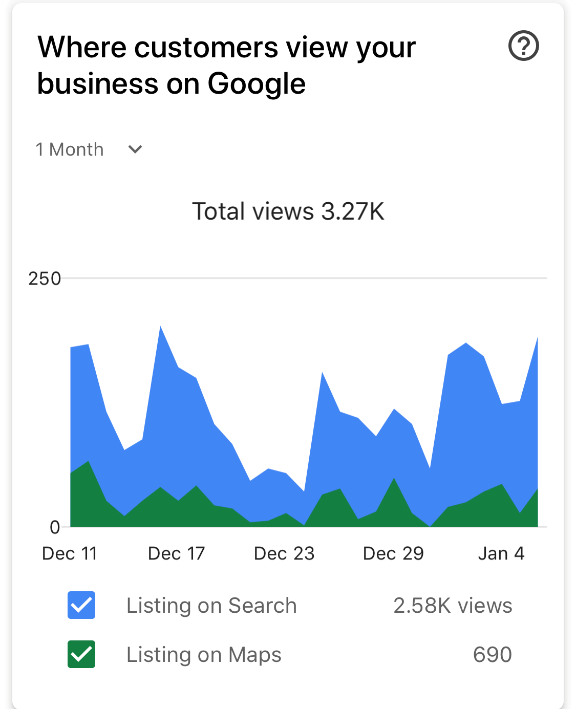 Google My Business Chart for Where Customers Viewed the Business - 2.58K views for listing on search, 690 views for listing on maps